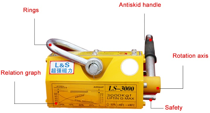 China Permanent Magnetic Lifters manufacturers13.jpg